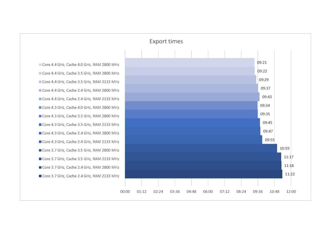 Graph Export times.jpg